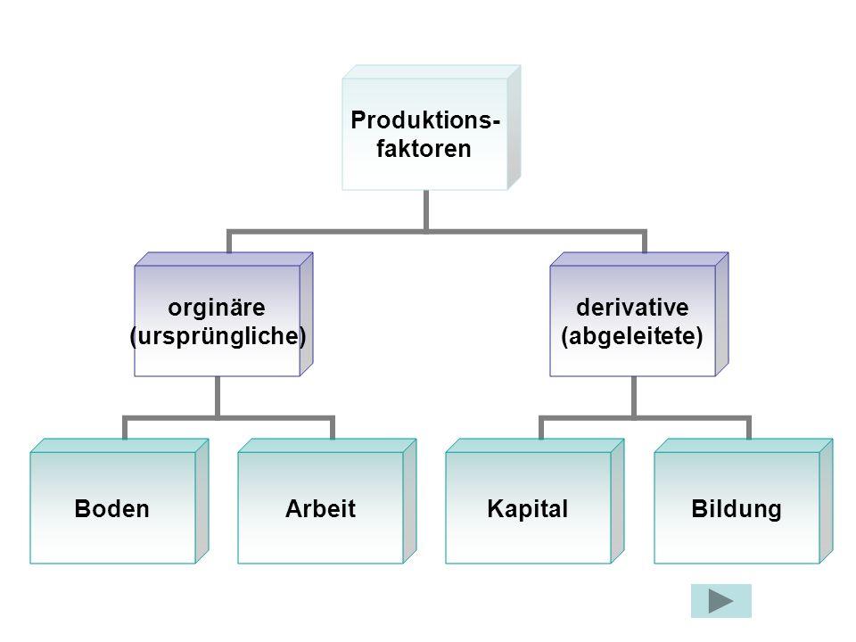 Produktions- faktoren orginäre (ursprüngliche) BodenArbeit derivative (abgeleitete) KapitalBildung