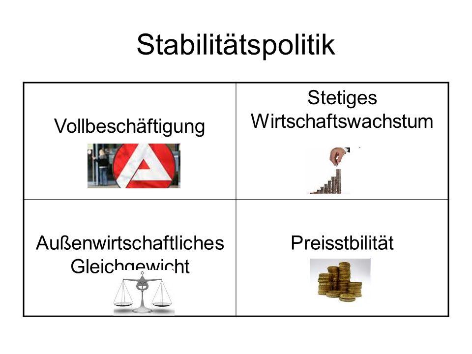 Stabilitätspolitik Vollbeschäftigung Stetiges Wirtschaftswachstum Außenwirtschaftliches Gleichgewicht Preisstbilität