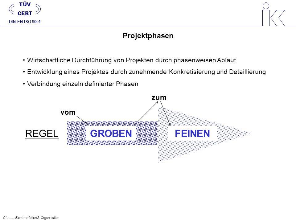 Projektphasen Wirtschaftliche Durchführung von Projekten durch phasenweisen Ablauf Entwicklung eines Projektes durch zunehmende Konkretisierung und De