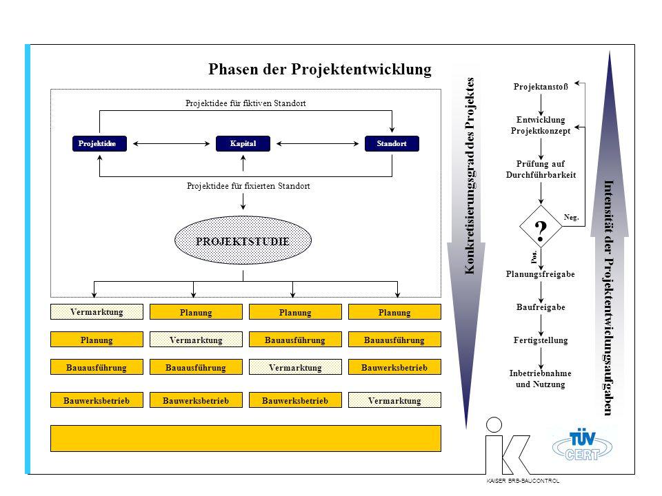 KAISER BRB-BAUCONTROL Phasen der Projektentwicklung Konkretisierungsgrad des Projektes Intensität der Projektentwiclungsaufgaben Projektanstoß Entwick
