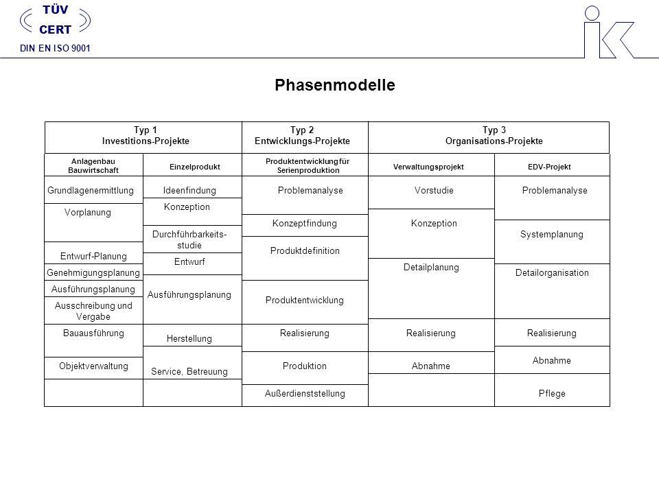 Phasenmodelle Typ 1 Investitions-Projekte Typ 2 Entwicklungs-Projekte Typ 3 Organisations-Projekte Anlagenbau Bauwirtschaft Einzelprodukt Produktentwi