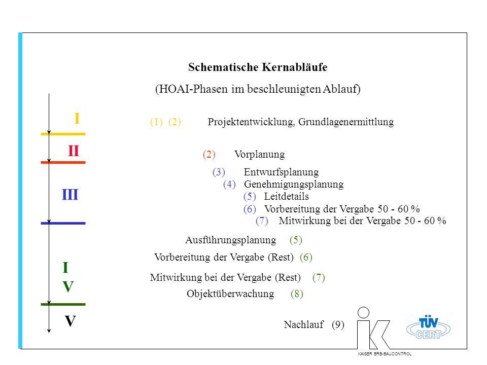 KAISER BRB-BAUCONTROL Schematische Kernabläufe (HOAI-Phasen im beschleunigten Ablauf) (3) Entwurfsplanung (1) (2) Projektentwicklung, Grundlagenermitt