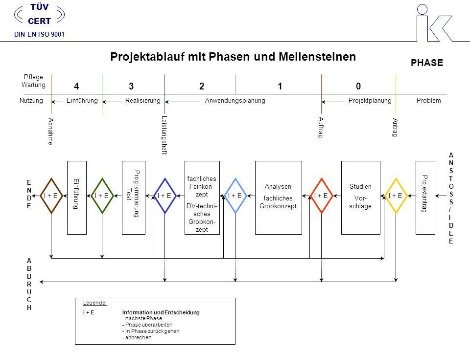 Projektablauf mit Phasen und Meilensteinen NutzungEinführungRealisierungAnwendungsplanungProjektplanungProblem AuftragAntrag Leistungsheft Abnahme 432