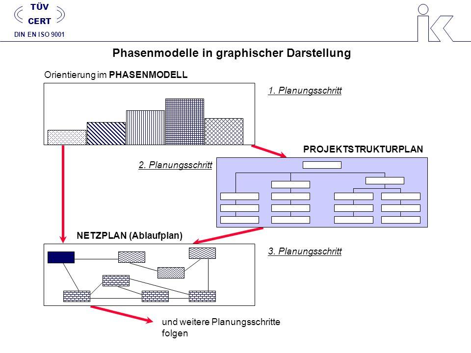Phasenmodelle in graphischer Darstellung 1. Planungsschritt 2. Planungsschritt 3. Planungsschritt Orientierung im PHASENMODELL PROJEKTSTRUKTURPLAN NET