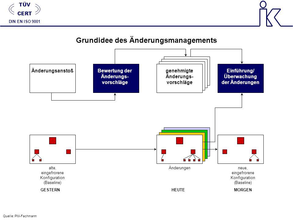 Grundidee des Änderungsmanagements ÄnderungsanstoßBewertung der Änderungs- vorschläge genehmigte Änderungs- vorschläge Einführung/ Überwachung der Änd