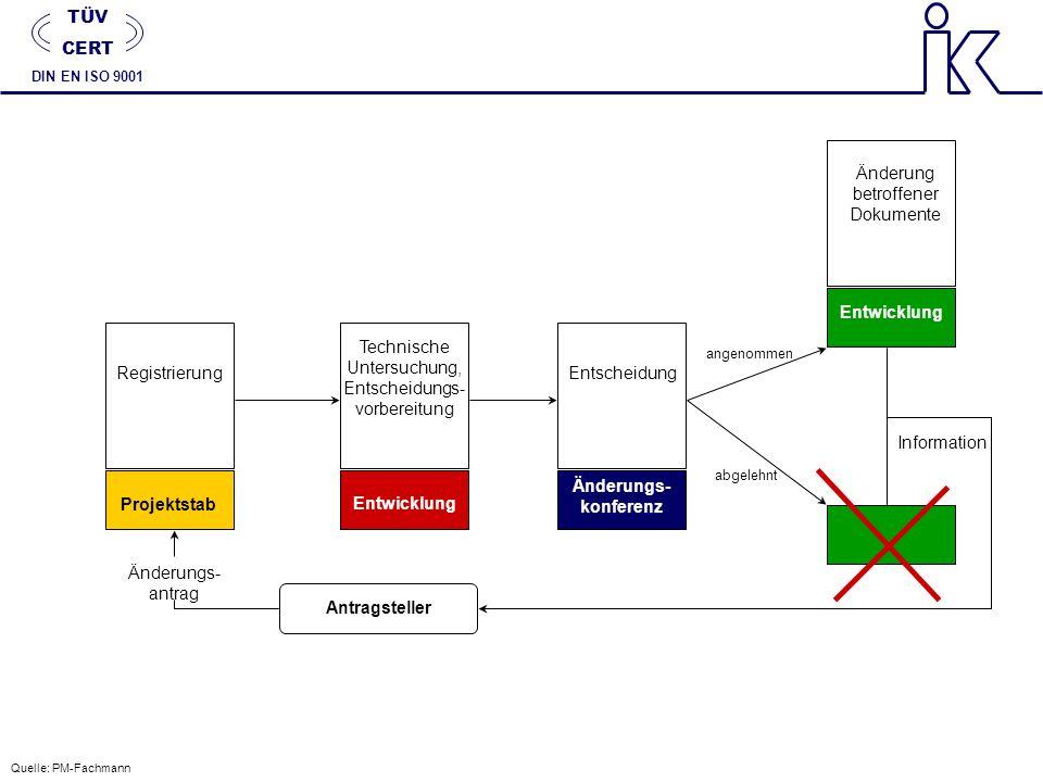 Registrierung Technische Untersuchung, Entscheidungs- vorbereitung Entscheidung Änderung betroffener Dokumente Projektstab Entwicklung Änderungs- konf