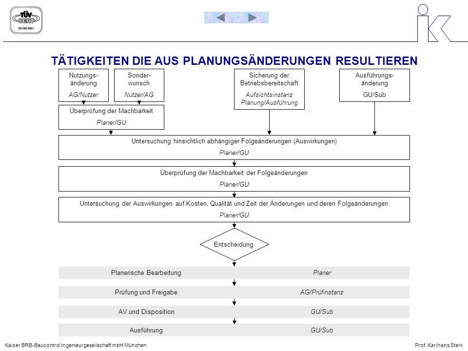 TÄTIGKEITEN DIE AUS PLANUNGSÄNDERUNGEN RESULTIEREN Kaiser BRB-Baucontrol Ingenieurgesellschaft mbH MünchenProf. Karlhans Stark AusführungGU/Sub AV und