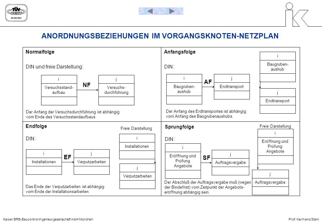 Kaiser BRB-Baucontrol Ingenieurgesellschaft mbH MünchenProf. Karlhans Stark ANORDNUNGSBEZIEHUNGEN IM VORGANGSKNOTEN-NETZPLAN Normalfolge Endfolge Anfa