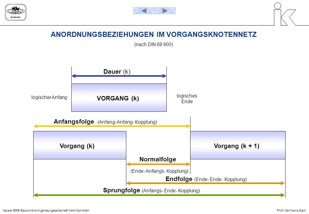 ANORDNUNGSBEZIEHUNGEN IM VORGANGSKNOTENNETZ (nach DIN 69 900) VORGANG (k) Vorgang (k)Vorgang (k + 1) logischer Anfang logisches Ende Dauer (k) Anfangs