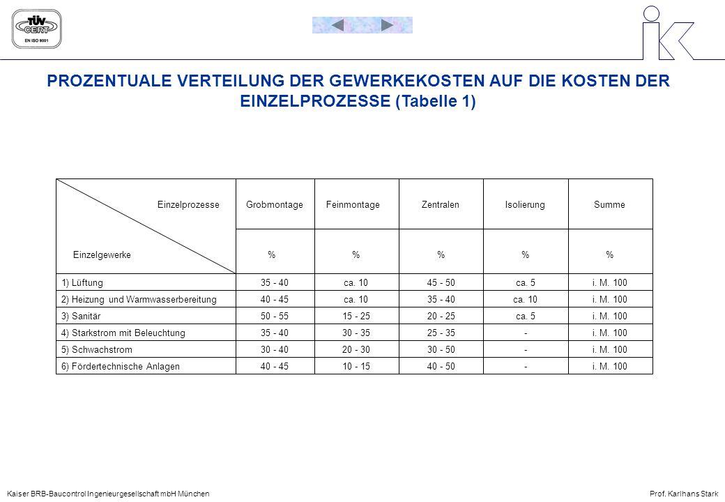 PROZENTUALE VERTEILUNG DER GEWERKEKOSTEN AUF DIE KOSTEN DER EINZELPROZESSE (Tabelle 1) 1) Lüftung 2) Heizung und Warmwasserbereitung 3) Sanitär 4) Sta