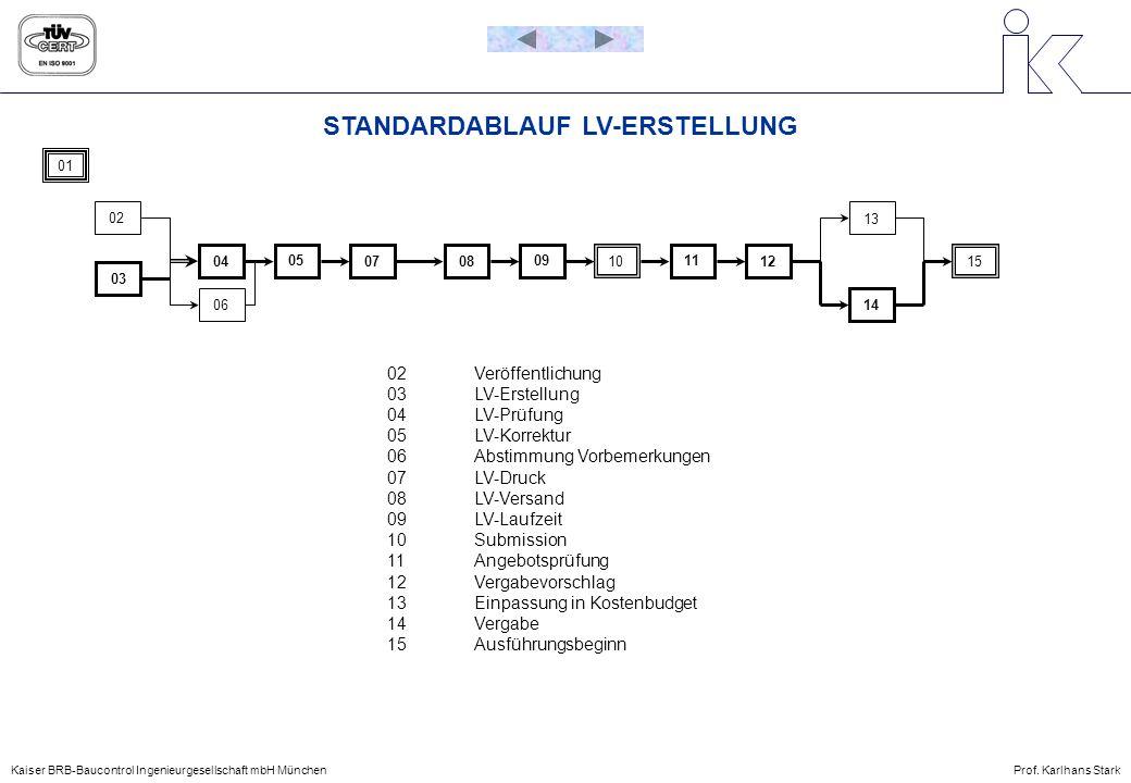 STANDARDABLAUF LV-ERSTELLUNG 02Veröffentlichung 03LV-Erstellung 04LV-Prüfung 05LV-Korrektur 06Abstimmung Vorbemerkungen 07LV-Druck 08LV-Versand 09LV-L