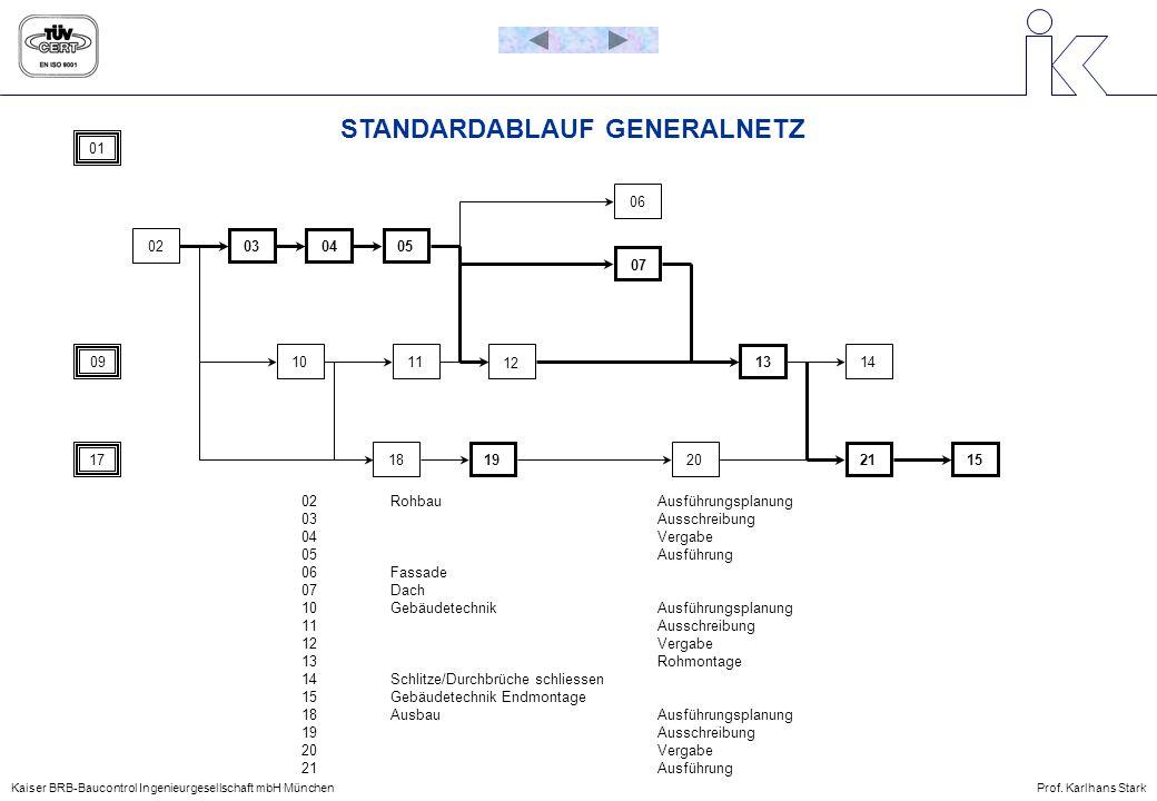 STANDARDABLAUF GENERALNETZ Kaiser BRB-Baucontrol Ingenieurgesellschaft mbH MünchenProf. Karlhans Stark 01 0203 0405 07 21 0910 18 12 1413 15 06 17 11