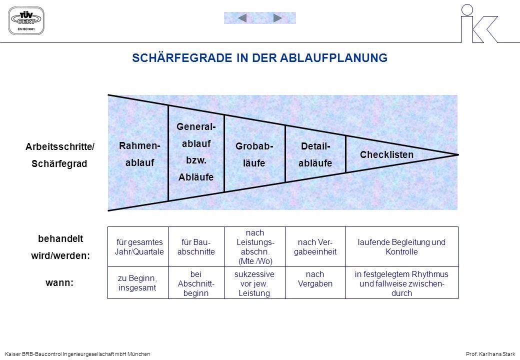SCHÄRFEGRADE IN DER ABLAUFPLANUNG Arbeitsschritte/ Schärfegrad behandelt wird/werden: wann: General- ablauf bzw. Abläufe Rahmen- ablauf Grobab- läufe