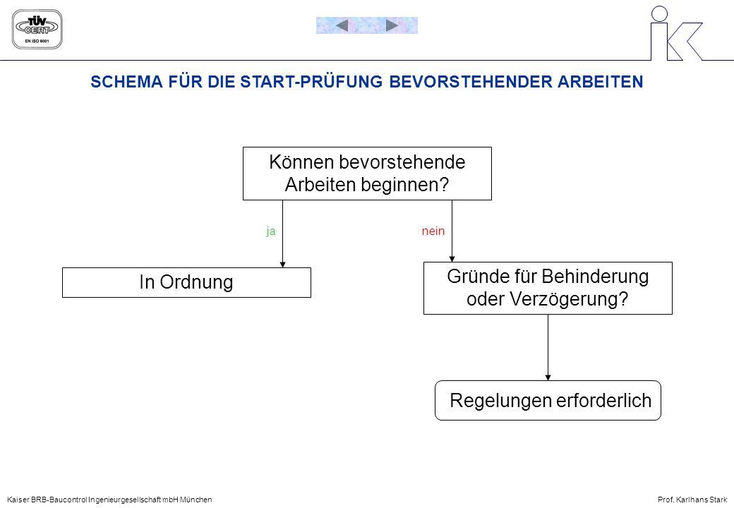 SCHEMA FÜR DIE START-PRÜFUNG BEVORSTEHENDER ARBEITEN Kaiser BRB-Baucontrol Ingenieurgesellschaft mbH MünchenProf. Karlhans Stark Können bevorstehende
