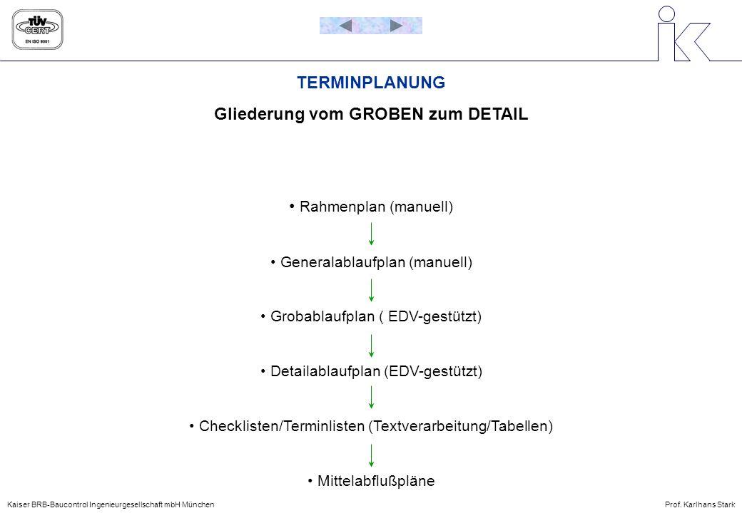 TERMINPLANUNG Gliederung vom GROBEN zum DETAIL Rahmenplan (manuell) Generalablaufplan (manuell) Grobablaufplan ( EDV-gestützt) Detailablaufplan (EDV-g
