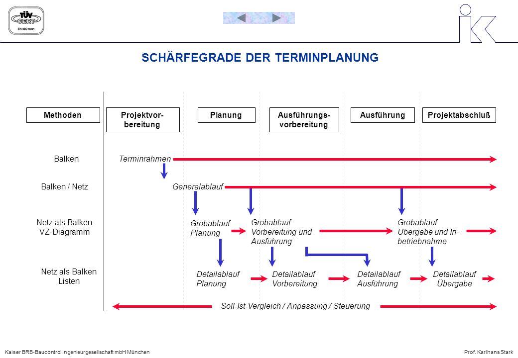 SCHÄRFEGRADE DER TERMINPLANUNG MethodenProjektvor- bereitung PlanungAusführungs- vorbereitung AusführungProjektabschluß BalkenTerminrahmen Balken / Ne