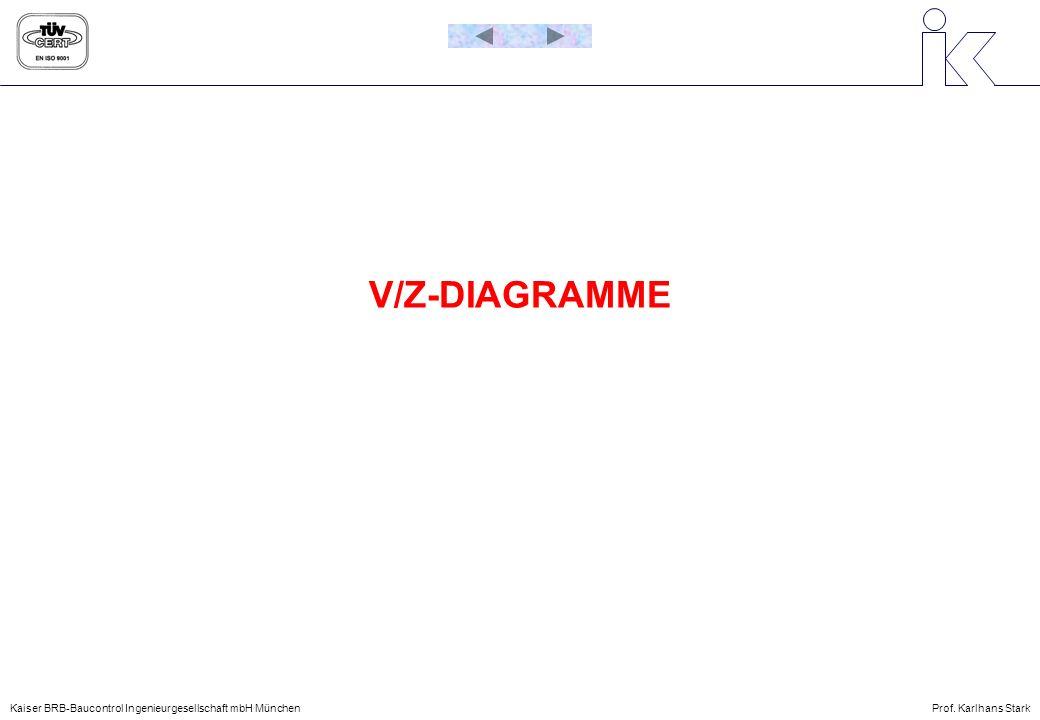 V/Z-DIAGRAMME Kaiser BRB-Baucontrol Ingenieurgesellschaft mbH MünchenProf. Karlhans Stark