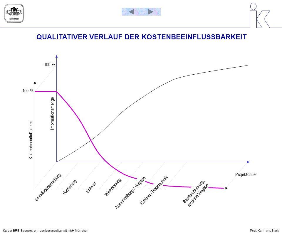 QUALITATIVER VERLAUF DER KOSTENBEEINFLUSSBARKEIT Grundlagenermittlung VorplanungEntwurfWerkplanung Ausschreibung / Vergabe Rohbau / Haustechnik Baudur