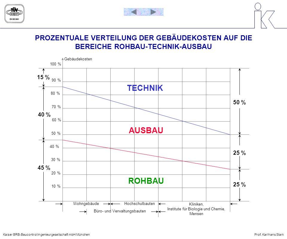 PROZENTUALE VERTEILUNG DER GEBÄUDEKOSTEN AUF DIE BEREICHE ROHBAU-TECHNIK-AUSBAU AUSBAU ROHBAU TECHNIK 50 % 25 % 100 % 90 % 80 % 70 % 60 % 50 % 40 % 30