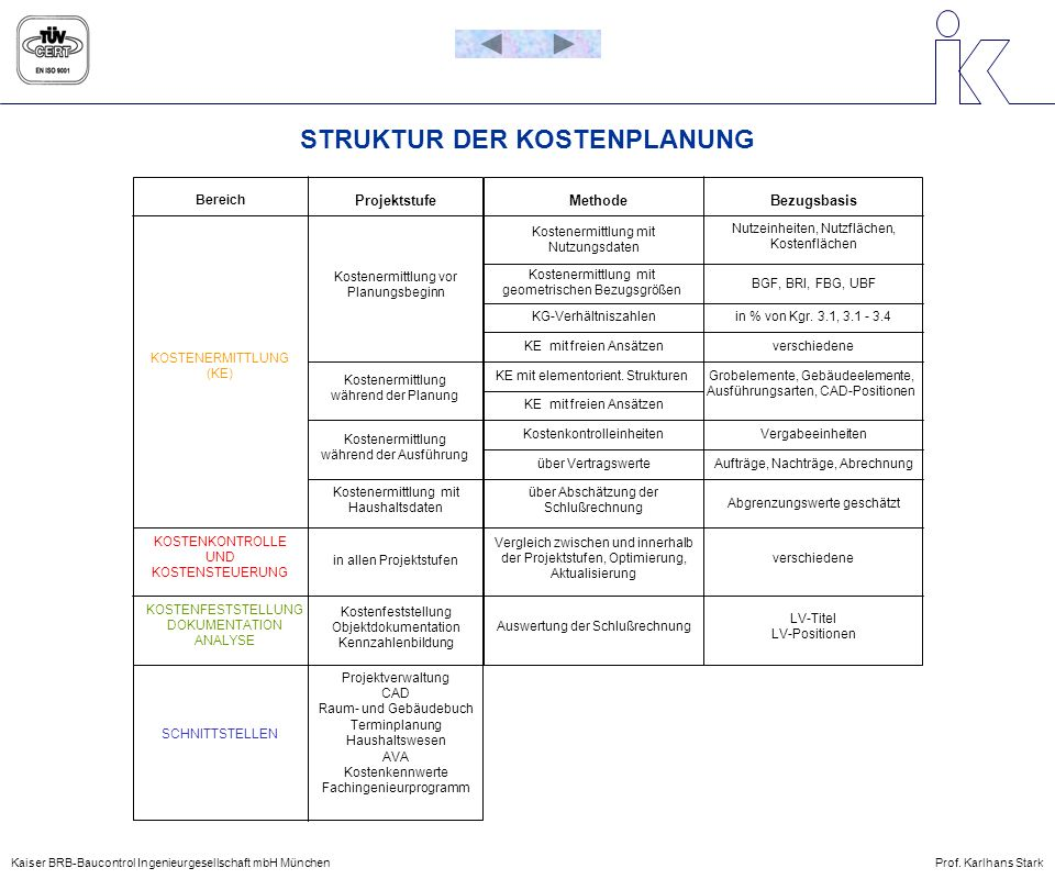 STRUKTUR DER KOSTENPLANUNG Bereich ProjektstufeMethodeBezugsbasis verschiedene LV-Titel LV-Positionen SCHNITTSTELLEN KOSTENFESTSTELLUNG DOKUMENTATION