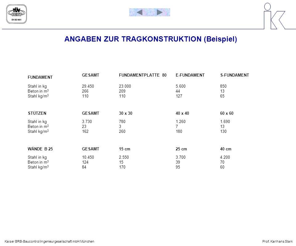 ANGABEN ZUR TRAGKONSTRUKTION (Beispiel) Kaiser BRB-Baucontrol Ingenieurgesellschaft mbH MünchenProf. Karlhans Stark FUNDAMENT GESAMTFUNDAMENTPLATTE 80