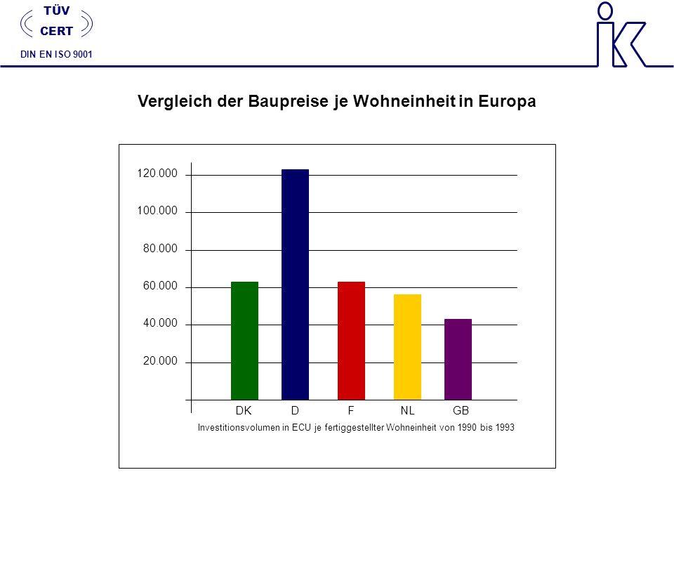 Vergleich der Baupreise je Wohneinheit in Europa Investitionsvolumen in ECU je fertiggestellter Wohneinheit von 1990 bis 1993 120.000 100.000 80.000 6