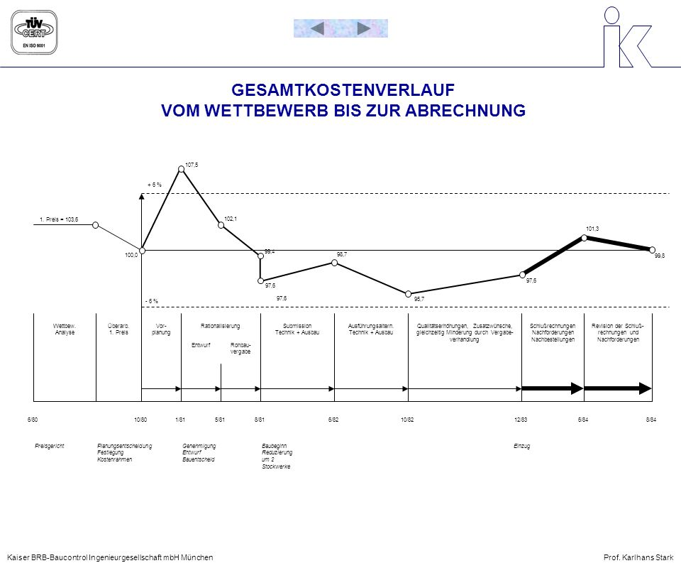 GESAMTKOSTENVERLAUF VOM WETTBEWERB BIS ZUR ABRECHNUNG Kaiser BRB-Baucontrol Ingenieurgesellschaft mbH MünchenProf. Karlhans Stark 1. Preis = 103,6 100