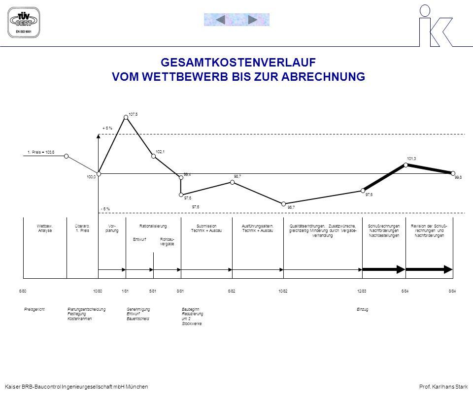 KOSTENVERFOLGUNG OBJECTCOST Kaiser BRB-Baucontrol Ingenieurgesellschaft mbH MünchenProf.