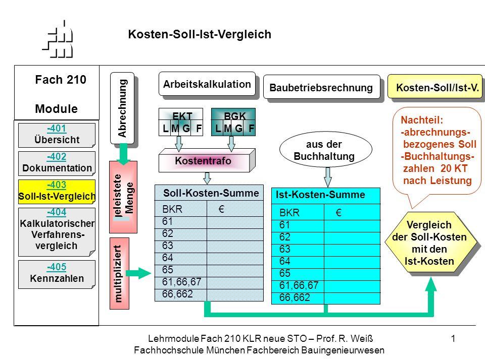 Lehrmodule Fach 210 KLR neue STO – Prof. R. Weiß Fachhochschule München Fachbereich Bauingenieurwesen 1 Fach 210 Module Kosten-Soll-Ist-Vergleich -401