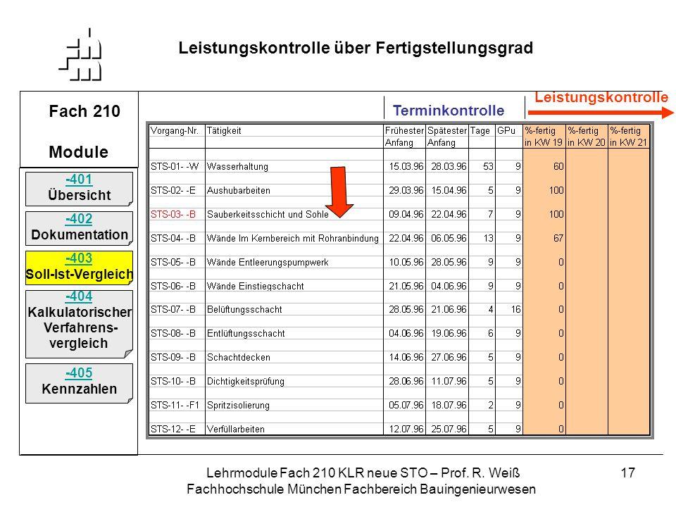 Lehrmodule Fach 210 KLR neue STO – Prof. R. Weiß Fachhochschule München Fachbereich Bauingenieurwesen 17 Fach 210 Module Leistungskontrolle über Ferti