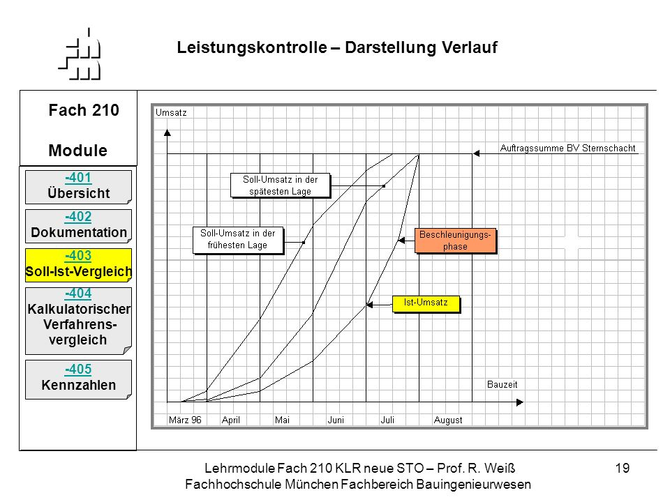 Lehrmodule Fach 210 KLR neue STO – Prof. R. Weiß Fachhochschule München Fachbereich Bauingenieurwesen 19 Fach 210 Module Leistungskontrolle – Darstell