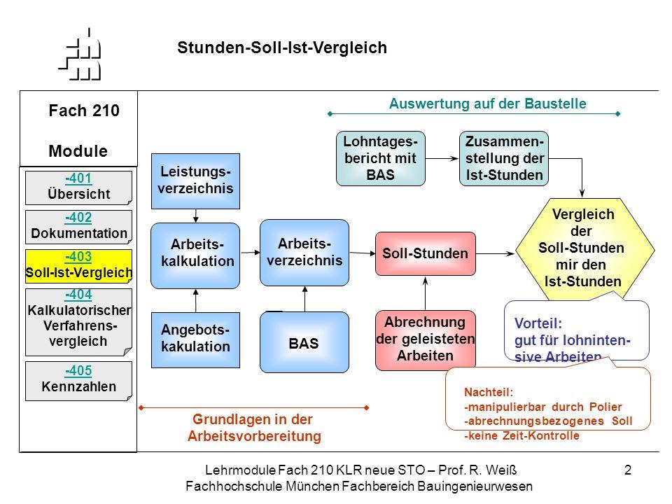 Lehrmodule Fach 210 KLR neue STO – Prof. R. Weiß Fachhochschule München Fachbereich Bauingenieurwesen 2 Fach 210 Module Stunden-Soll-Ist-Vergleich -40