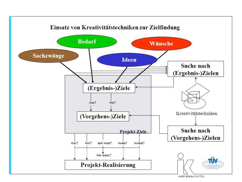 KAISER BRB-BAUCONTROL Einsatz von Kreativitätstechniken zur Zielfindung (Ergebnis-)Ziele (Vorgehens-)Ziele Projekt-Realisierung Projekt-Ziele was? wie