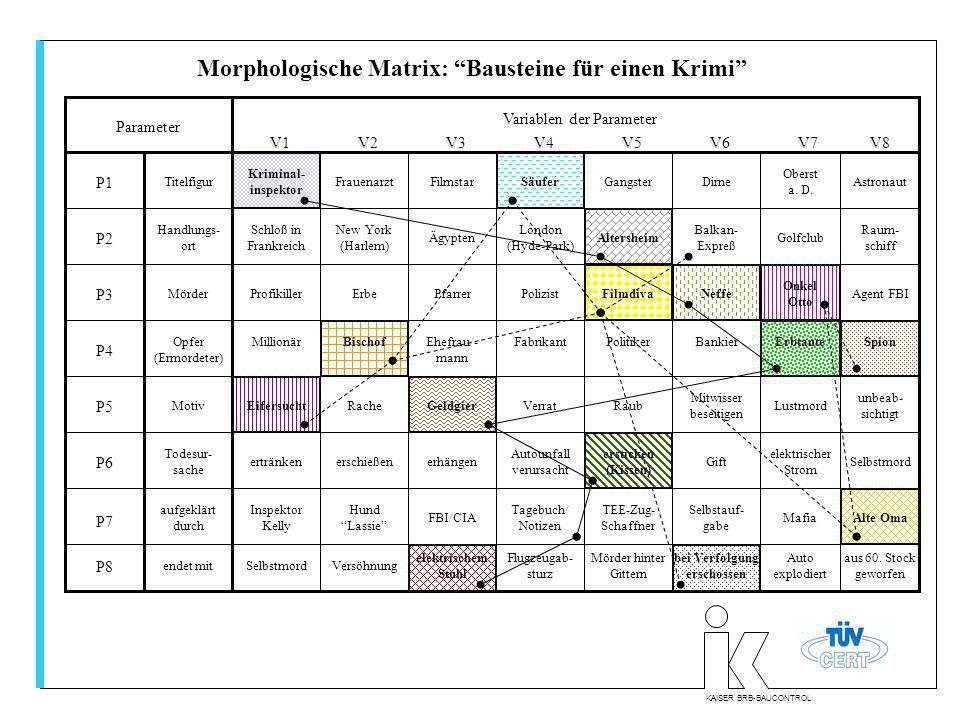 KAISER BRB-BAUCONTROL Morphologische Matrix: Bausteine für einen Krimi Titelfigur Handlungs- ort Mörder Opfer (Ermordeter) Motiv Todesur- sache aufgek