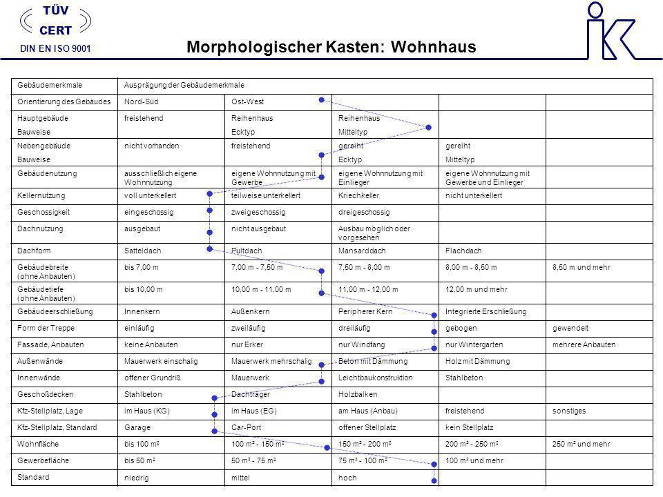 TÜV CERT DIN EN ISO 9001 Morphologischer Kasten: Wohnhaus GebäudemerkmaleAusprägung der Gebäudemerkmale Orientierung des GebäudesNord-SüdOst-West Haup