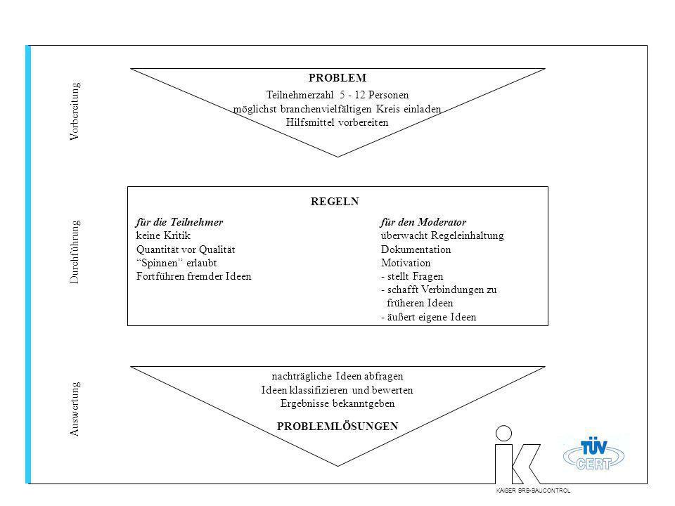 KAISER BRB-BAUCONTROL Teilnehmerzahl 5 - 12 Personen möglichst branchenvielfältigen Kreis einladen Hilfsmittel vorbereiten nachträgliche Ideen abfrage