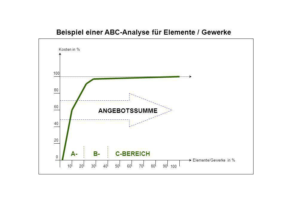 Beispiel einer ABC-Analyse für Elemente / Gewerke Kosten in % Elemente/Gewerke in % 100 80 60 40 20 0 ANGEBOTSSUMME 102030405060708090 100 A- B-C-BERE