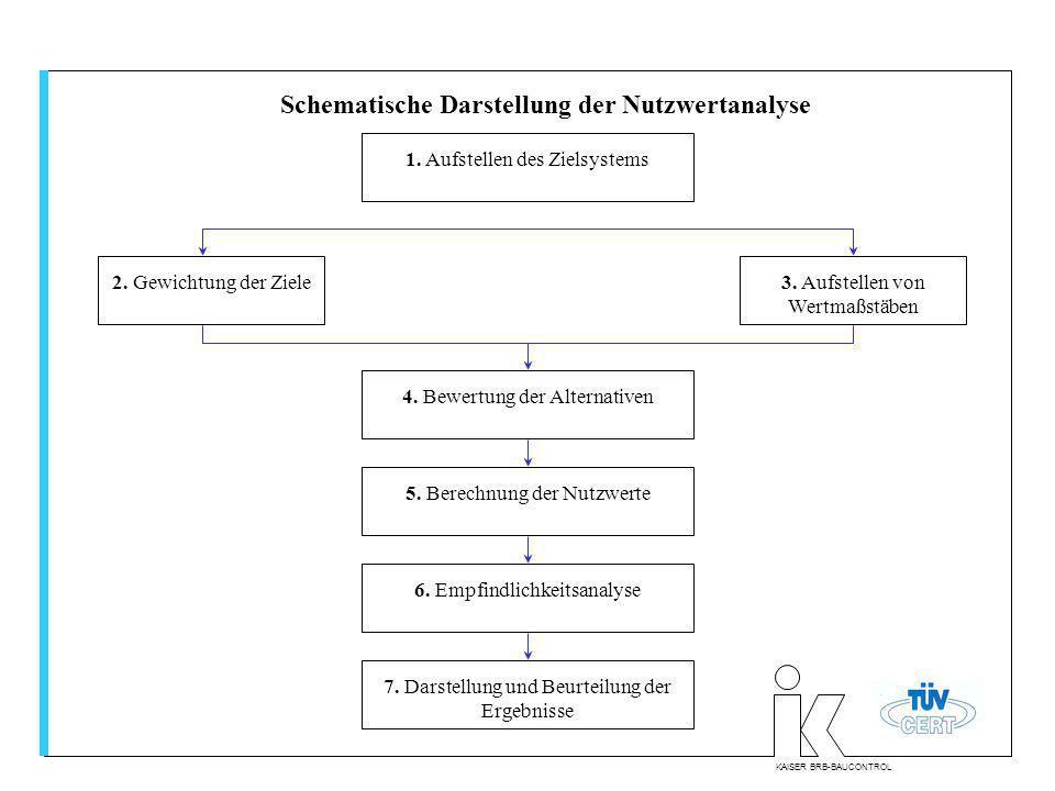Beispiel einer Nutzwertanalyse Wettbewerbsverfahren: 3 Alternativen 1.
