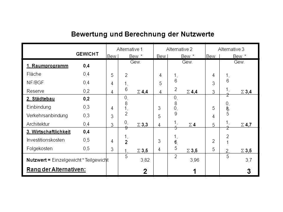 Bewertung und Berechnung der Nutzwerte GEWICHT 1. Raumprogramm0,4 Fläche0,4 NF/BGF0,4 Reserve0,2 2. Städtebau0,2 Einbindung0,3 Verkehrsanbindung0,3 Ar