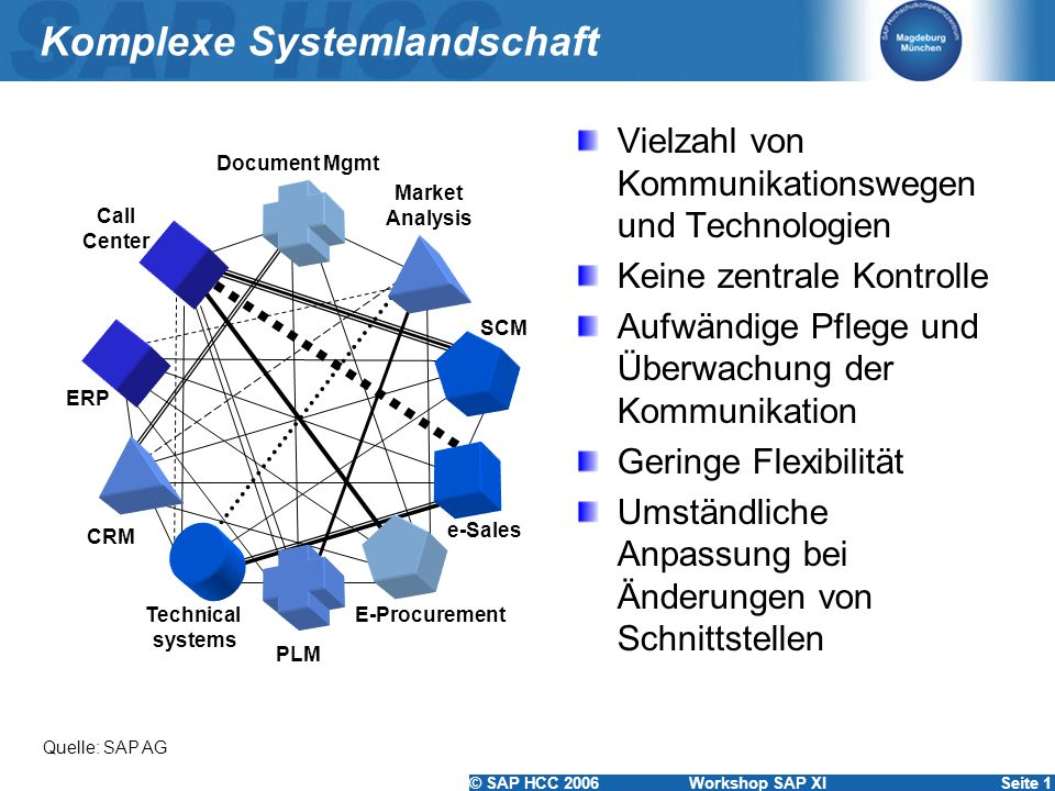 © SAP HCC 2006 Workshop SAP XISeite 1 Komplexe Systemlandschaft Call Center ERP Technical systems PLM Market Analysis CRM SCM Document Mgmt e-Sales E-