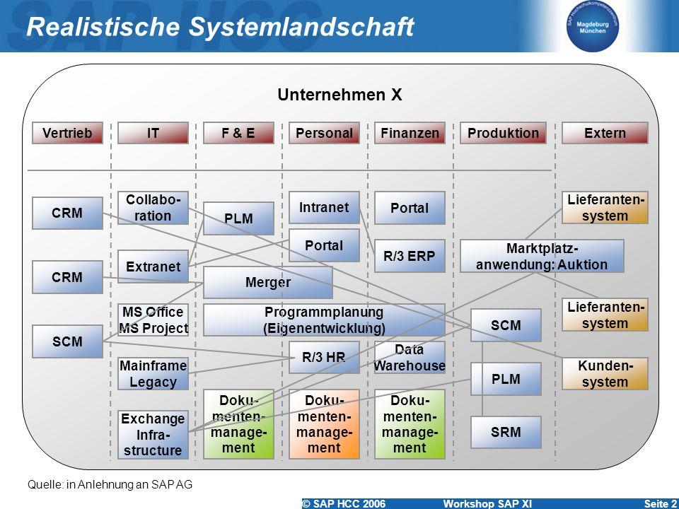 © SAP HCC 2006 Workshop SAP XISeite 2 Realistische Systemlandschaft Quelle: in Anlehnung an SAP AG Unternehmen X ExternVertriebITF & EProduktionPerson