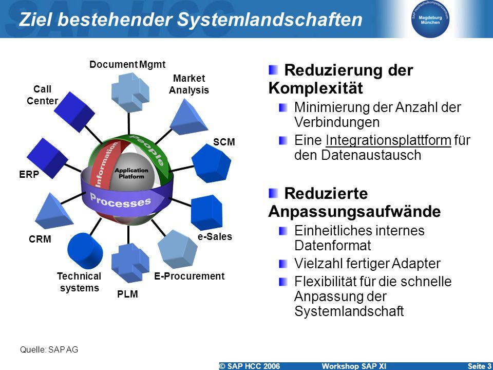 © SAP HCC 2006 Workshop SAP XISeite 3 Ziel bestehender Systemlandschaften Call Center ERP Technical systems PLM Market Analysis CRM SCM Document Mgmt
