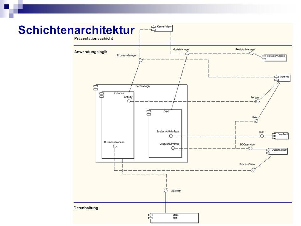 Schichtenarchitektur