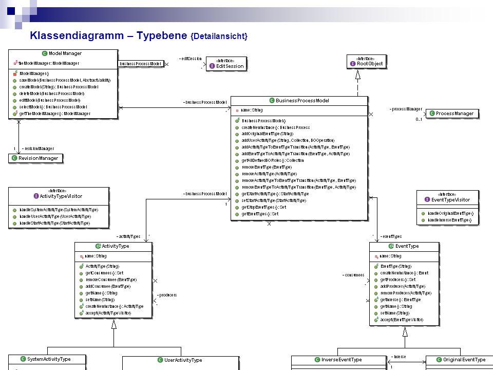 Klassendiagramm – Typebene {Detailansicht}