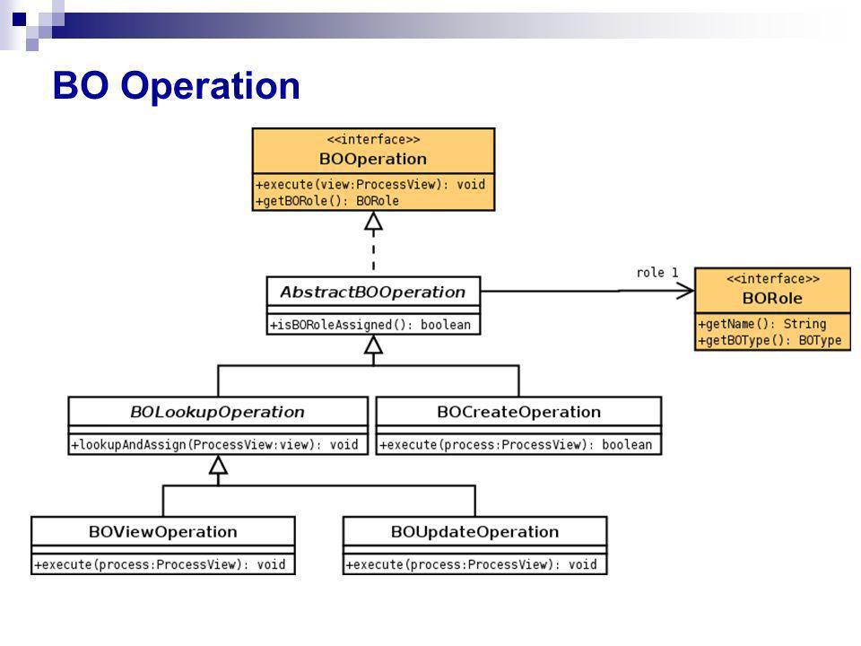 BO Operation