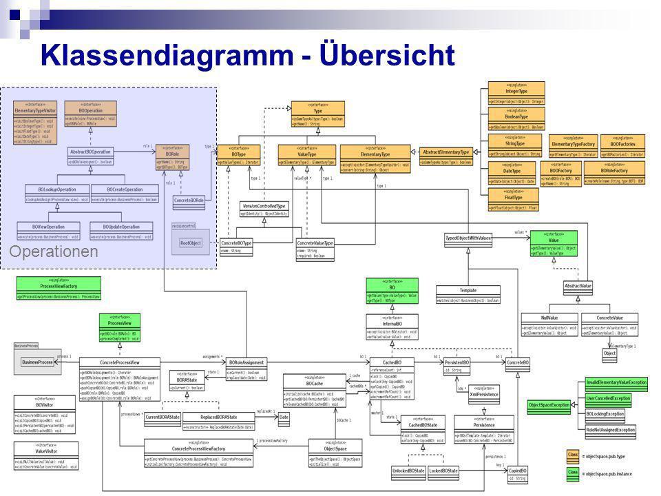 Klassendiagramm - Übersicht Operationen
