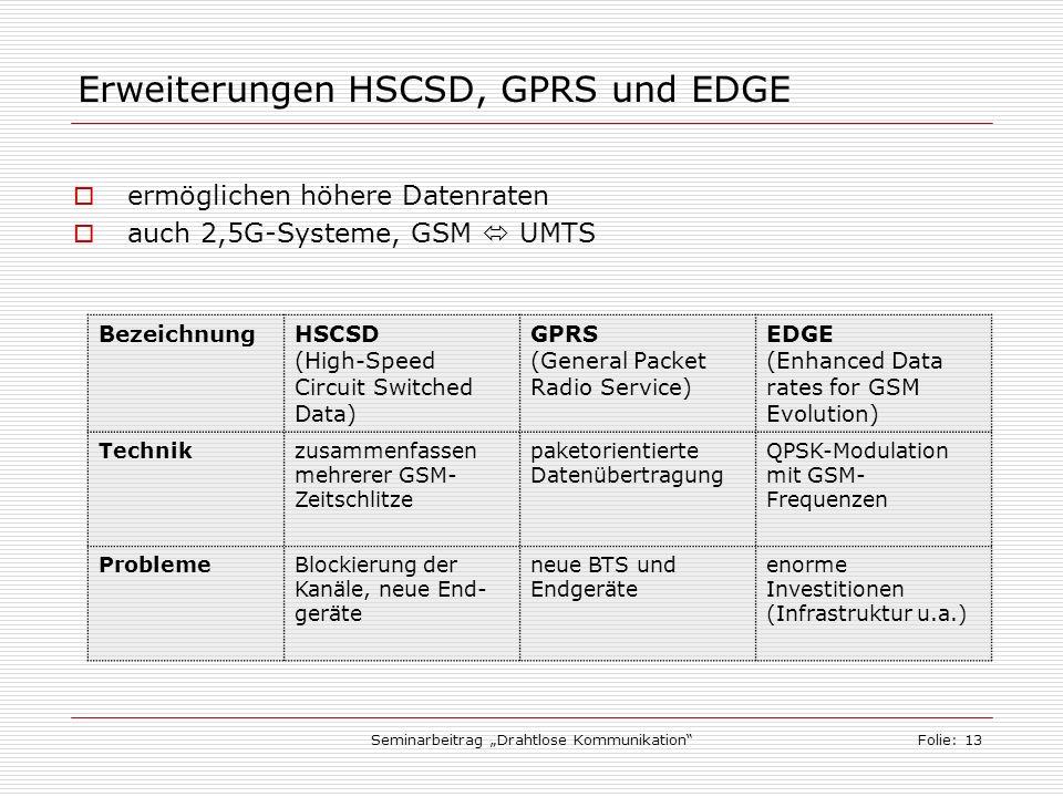 Seminarbeitrag Drahtlose KommunikationFolie: 13 Erweiterungen HSCSD, GPRS und EDGE ermöglichen höhere Datenraten auch 2,5G-Systeme, GSM UMTS BezeichnungHSCSD (High-Speed Circuit Switched Data) GPRS (General Packet Radio Service) EDGE (Enhanced Data rates for GSM Evolution) Technikzusammenfassen mehrerer GSM- Zeitschlitze paketorientierte Datenübertragung QPSK-Modulation mit GSM- Frequenzen ProblemeBlockierung der Kanäle, neue End- geräte neue BTS und Endgeräte enorme Investitionen (Infrastruktur u.a.)