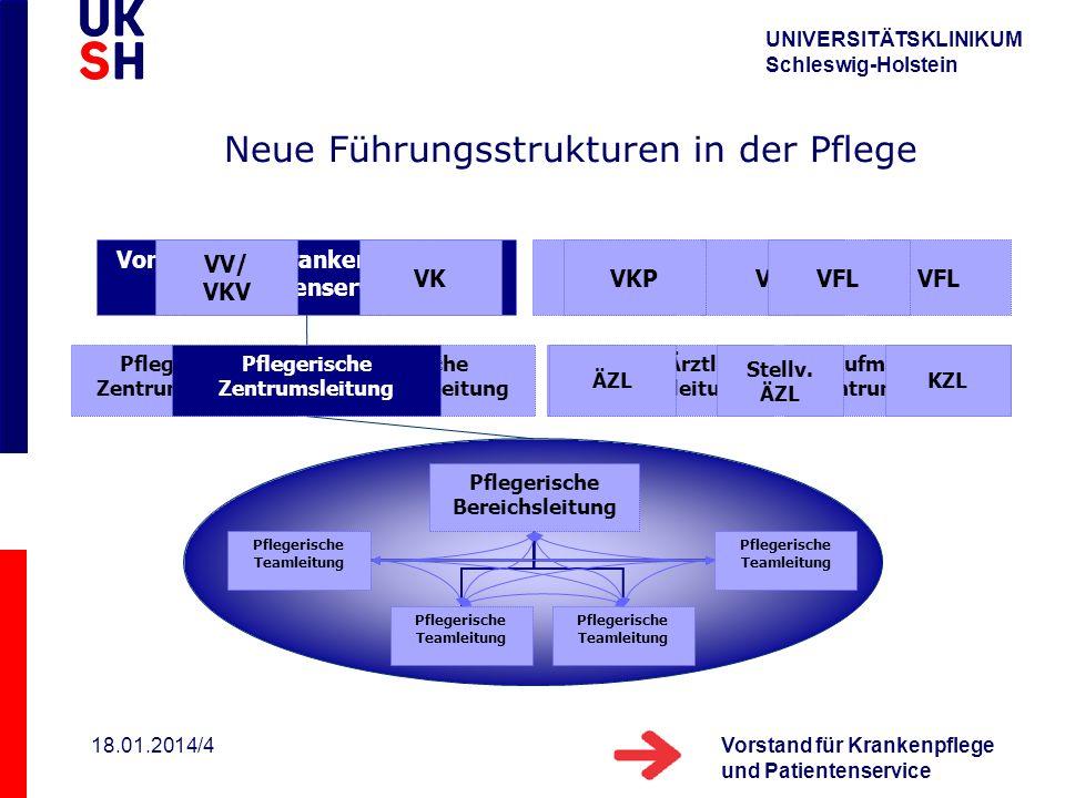 UNIVERSITÄTSKLINIKUM Schleswig-Holstein Vorstand für Krankenpflege und Patientenservice 18.01.2014/4 Neue Führungsstrukturen in der Pflege Vorstand fü