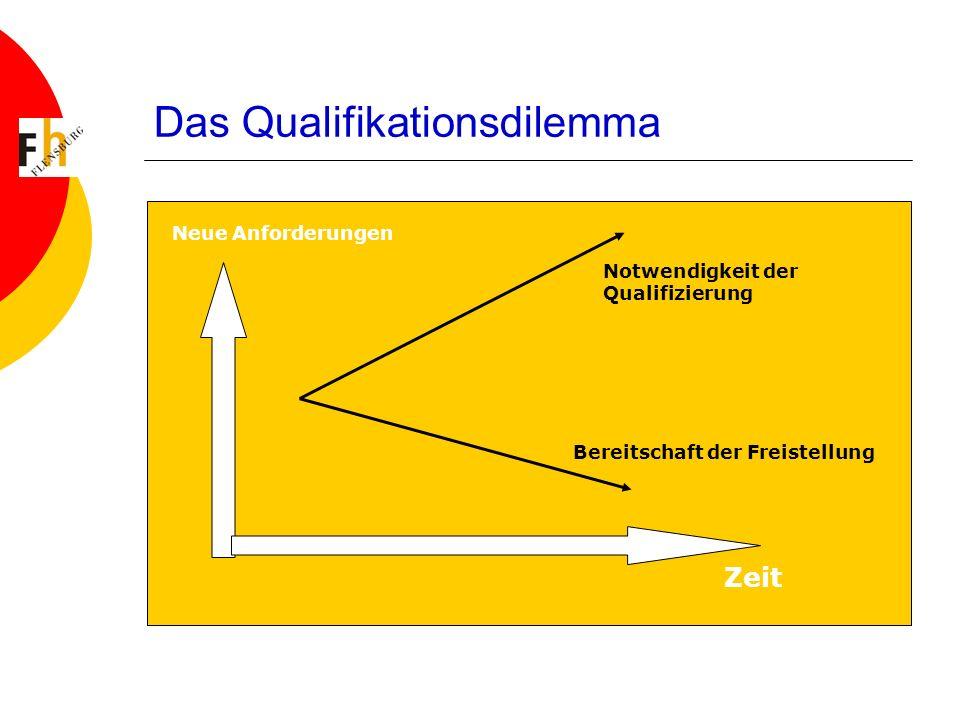 Das Qualifikationsdilemma Bereitschaft der Freistellung Notwendigkeit der Qualifizierung Zeit Neue Anforderungen