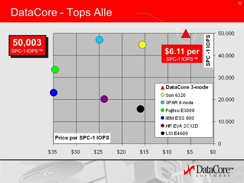 13 DataCore - Tops Alle 50,003 SPC-1 IOPS $6.11 per SPC-1 IOPS